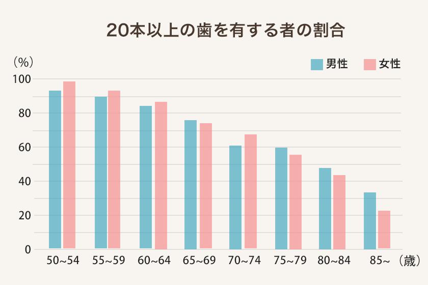 20本以上の歯を有する者の割合グラフ